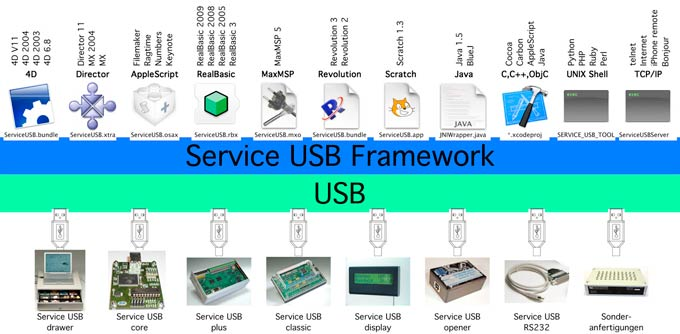 Schichtenmodell Service USB Interfaces